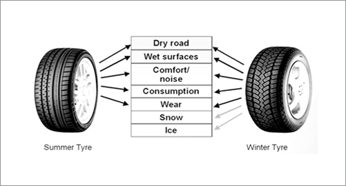 Winter Tyre Safety Tyresafe Promoting Uk Tyre Safety And