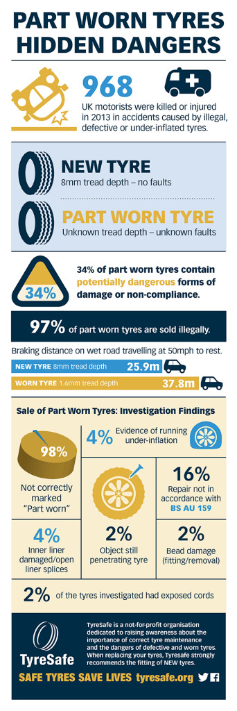Part-Worn investigation infographic