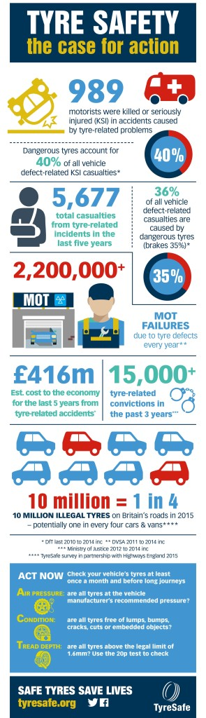 TyreSafe statistics highlight the need for further awareness on tyre safety