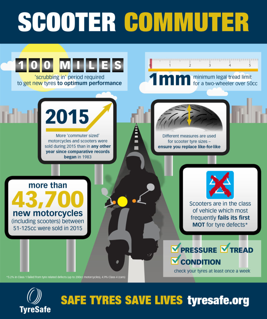 Scooter Infographic