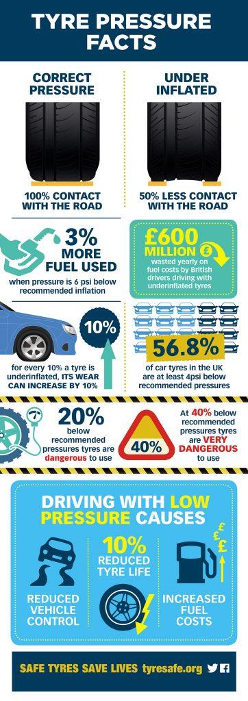 Pressure Infographic