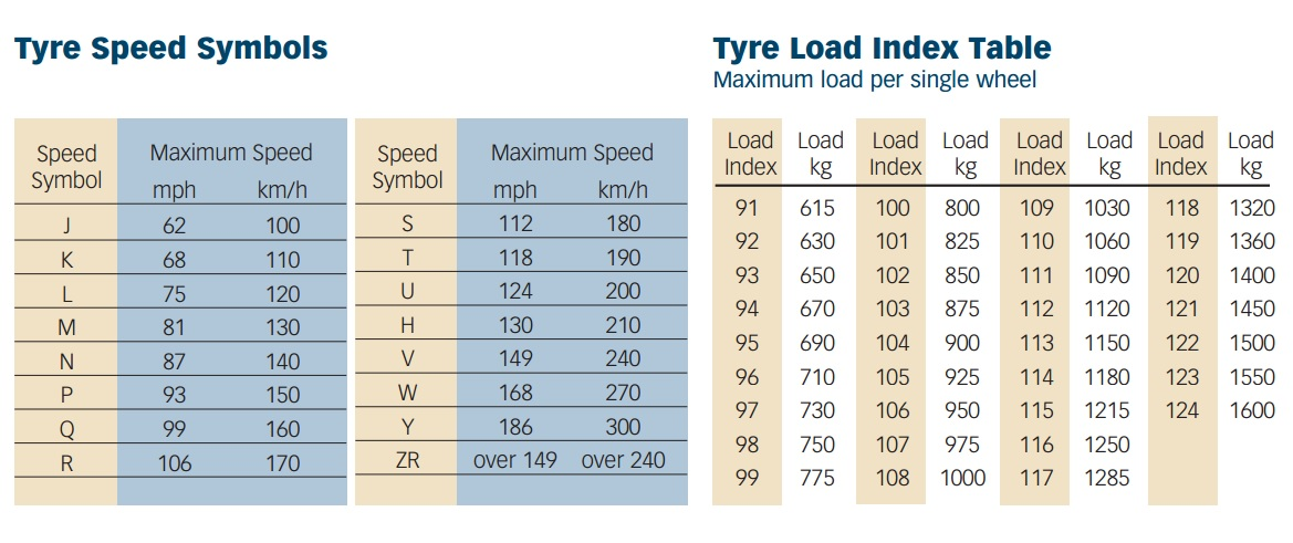 Motorhome Speed and load tables