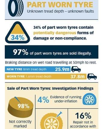 Part-Worn-investigation-infographic-342×1024