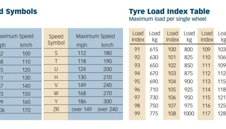 Motorhome-Speed-and-load-tables