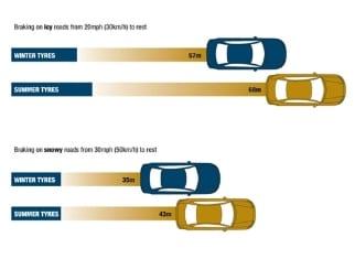 tsi_winter_tyre_safety_comparison_small