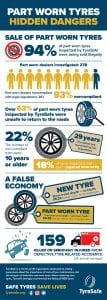 Dangers of part worn tyres false economy 93% sold illegally 63% unsafe