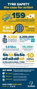 Tyre safety information and data