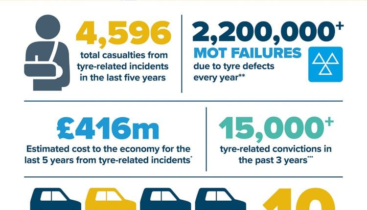 TyreSafe The Case for Action Infographic