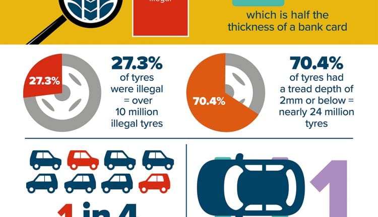 TyreSafe Tread Depth Infographic