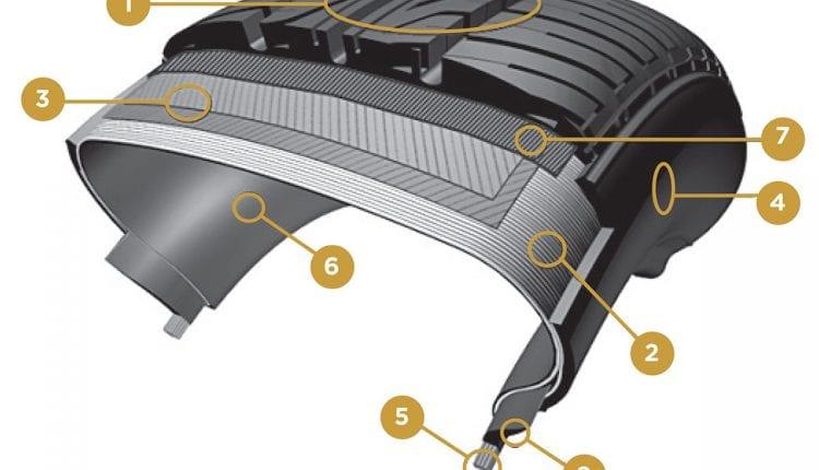 Car Tyre Cut Away Diagram