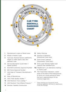 car tyre sidewall markings