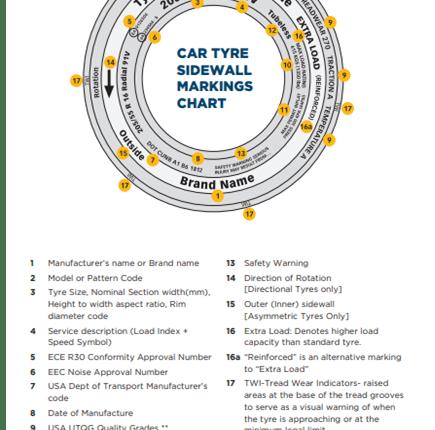 Tyre sidewall markings