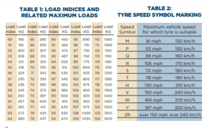 tyre load and speed guidance and symbols
