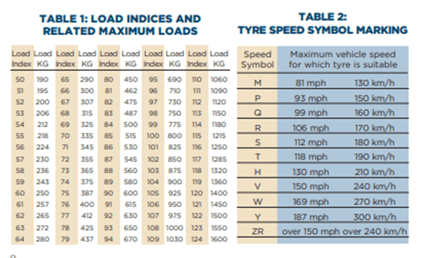 tyre load and speed guidance