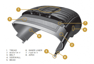 Run flat tyre diagram on how it works